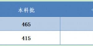 河北2020高考分数线:一本理415文465