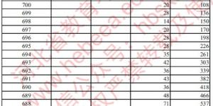 2020年河北高考一分一档公布