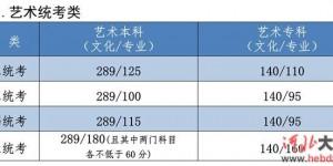 2021年河北省普通高校招生各批各类录取控制分数线