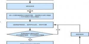 2020年河北单招网上填报志愿系统操作流程