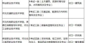 河北2020年高职单招3月9日开始报名