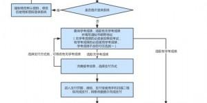 2020年河北省高职单招报考须知