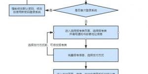 2021年河北省高职单招报考须知