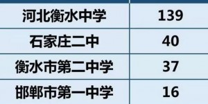 河北今年考入清华北大最多高中大排行