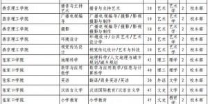 2021年河北省普通高校专接本考试选拔专业及数额